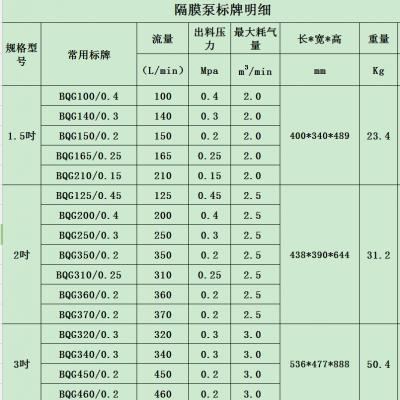 BQG气动隔膜泵整机媒安齐全 隔膜泵配件现货