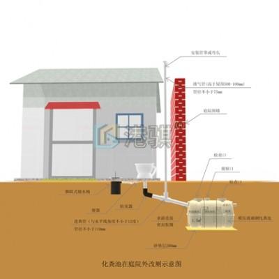 农村庭院环境治理建设技术规范-港骐